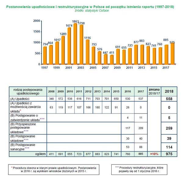 5bb8975b91fc19 Raport roczny Coface: Upadłości i restrukturyzacje firm w Polsce w ...
